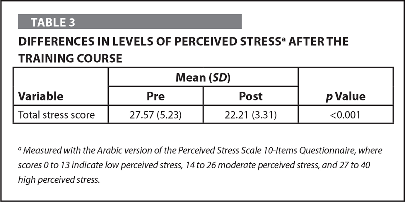 Differences in Levels of Perceived Stressa After the Training Course