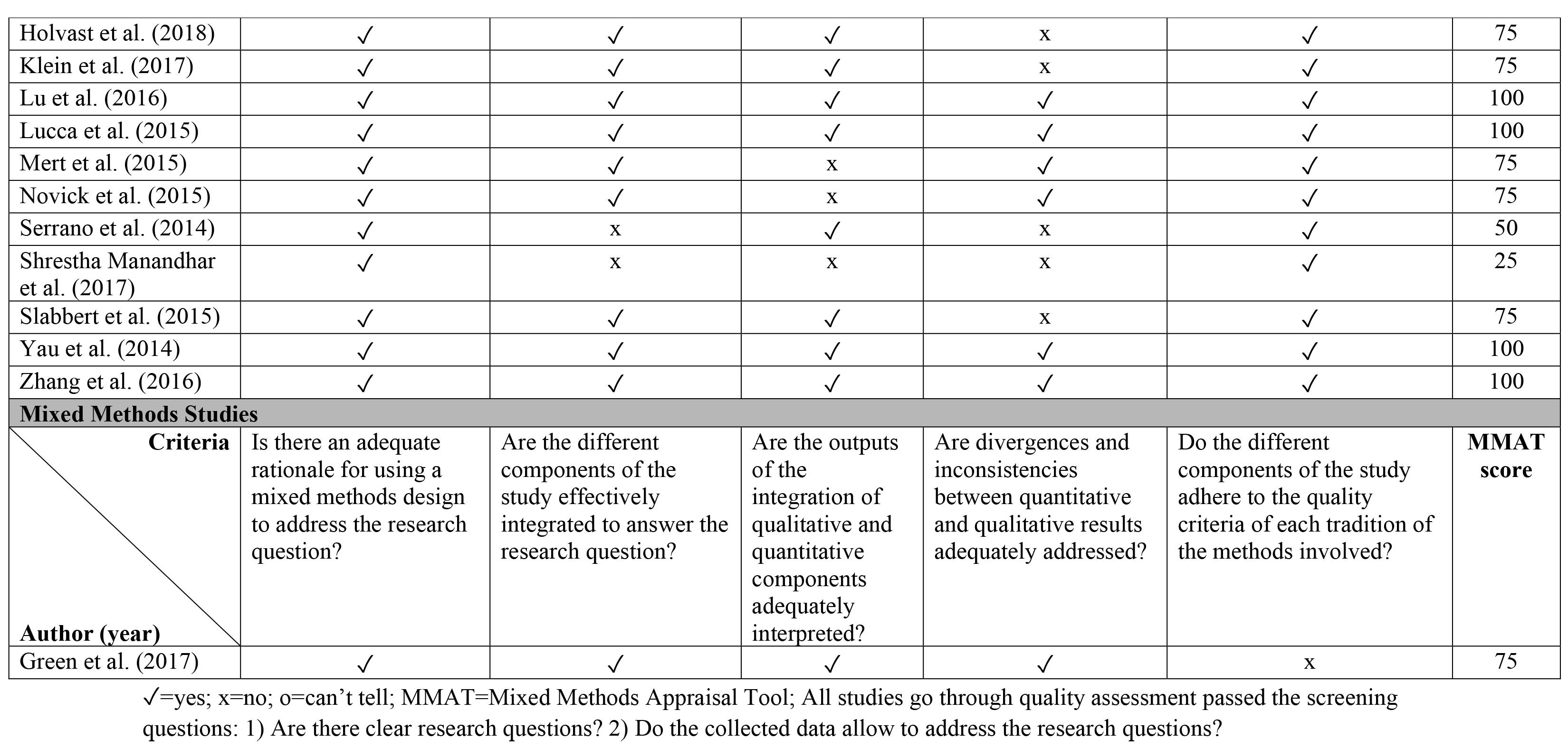 Quality of Studies by Mixed Methods Appraisal Tool (MMAT) (n = 37)