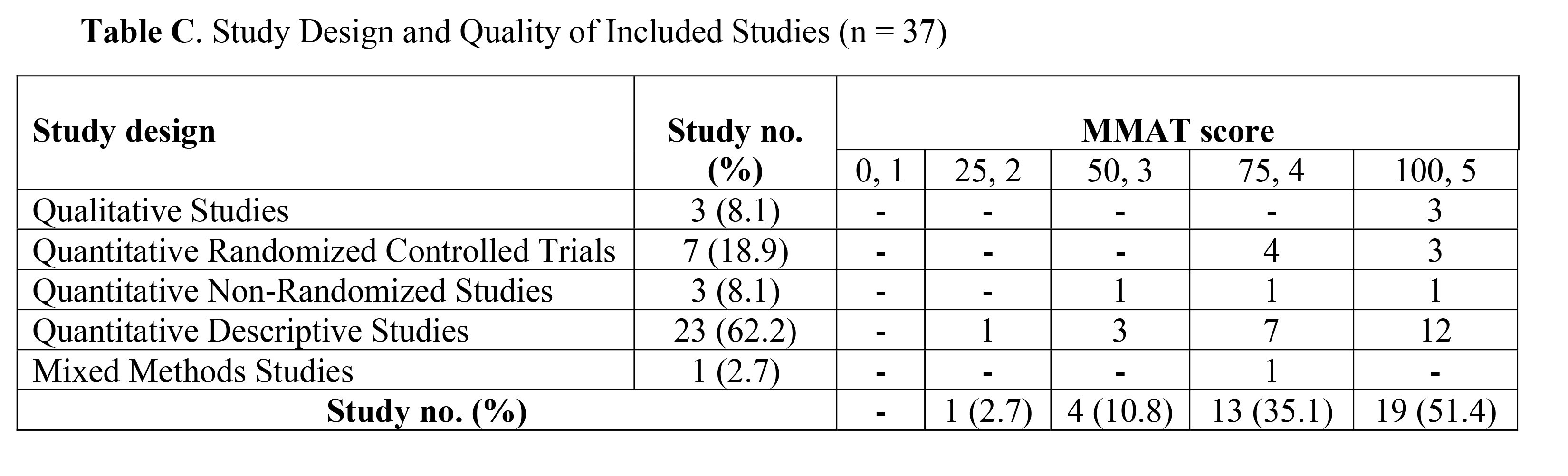 Study Design and Quality of Included Studies (n = 37)