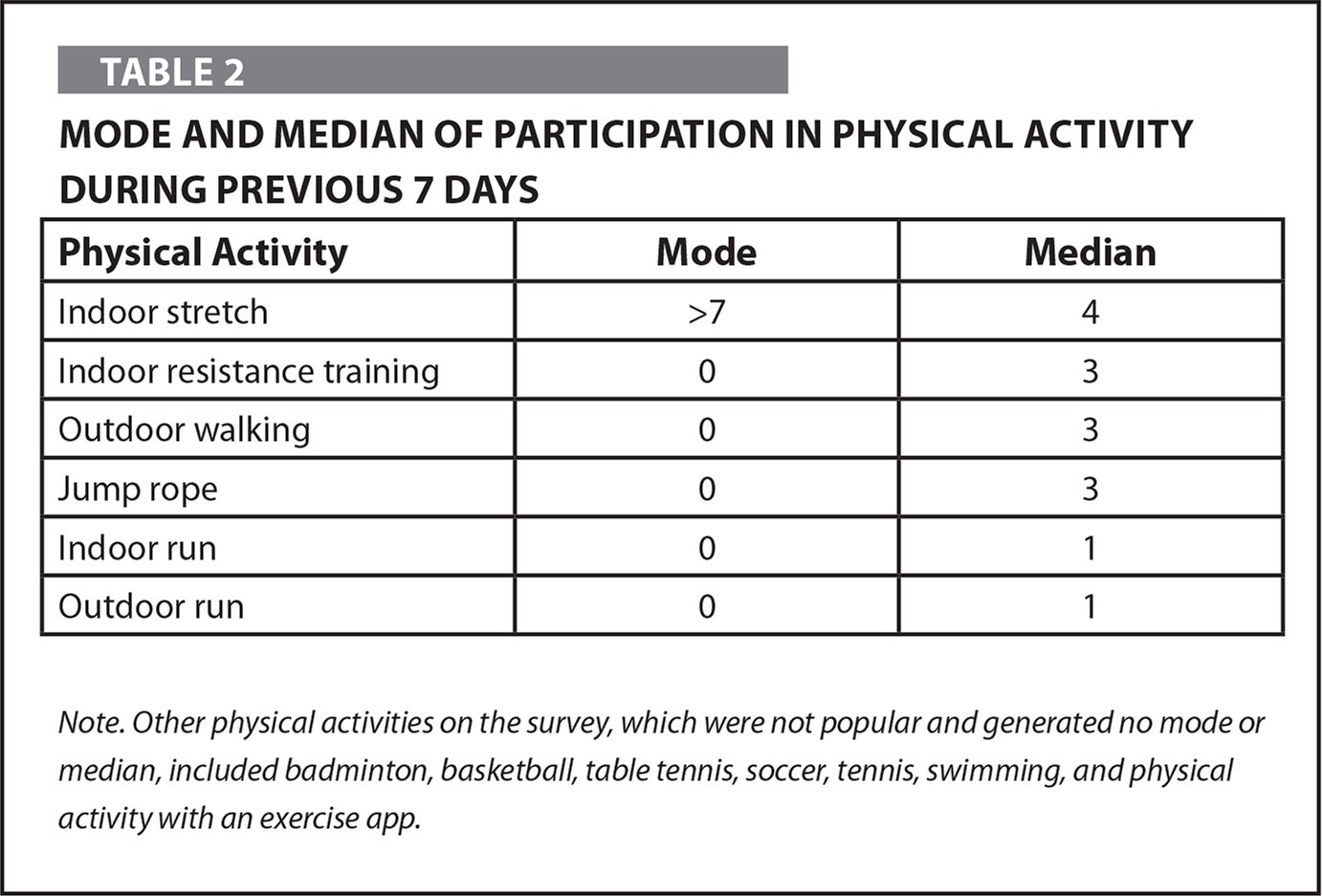 Mode and Median of Participation in Physical Activity During Previous 7 Days