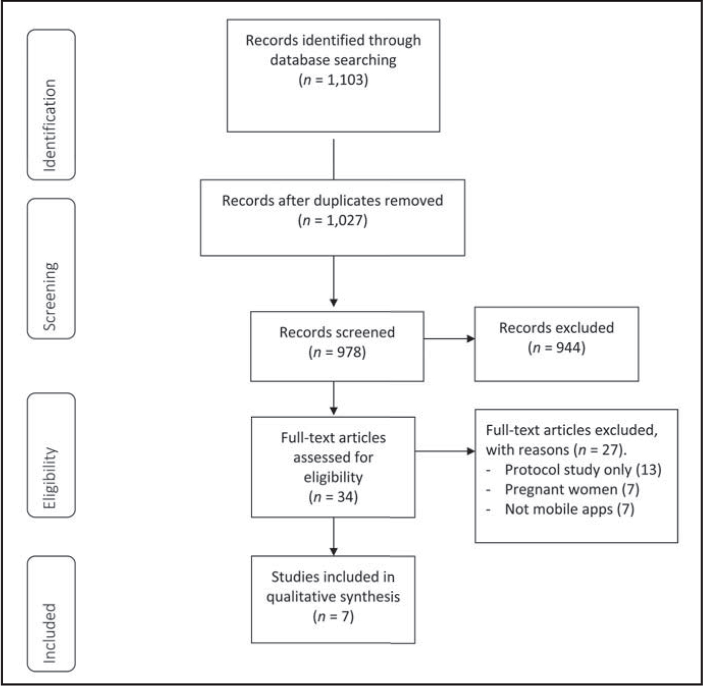 Preferred Reporting Items for Systematic Reviews and Meta-Analyses (Moher et al., 2009) flow diagram.