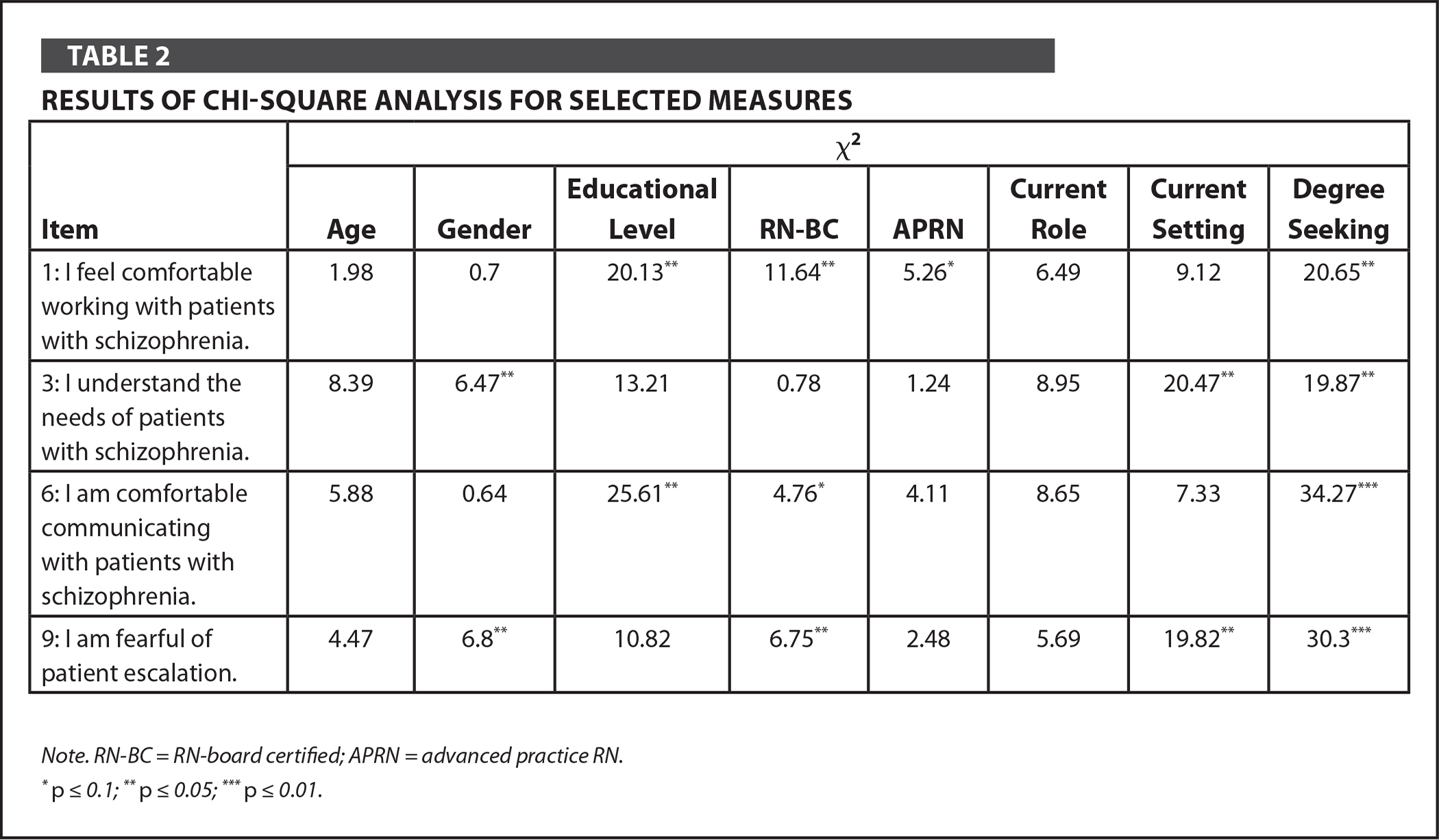 Results of Chi-Square Analysis for Selected Measures