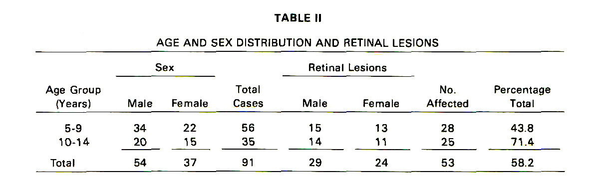 TABLE IIAGE AND SEX DISTRIBUTION AND RETINAL LESIONS