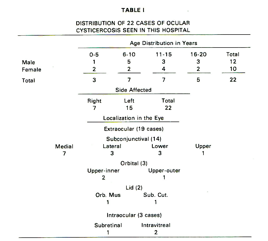 TABLE IDISTRIBUTION OF 22 CASES OF OCULAR CYSTICERCOSE SEEN IN THIS HOSPITAL