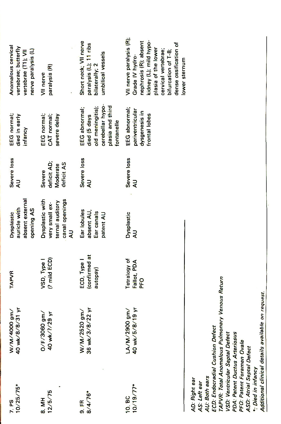 TABLE ISUMMARY OF NONOCULAR FINDINGS IN THE PATIENTS