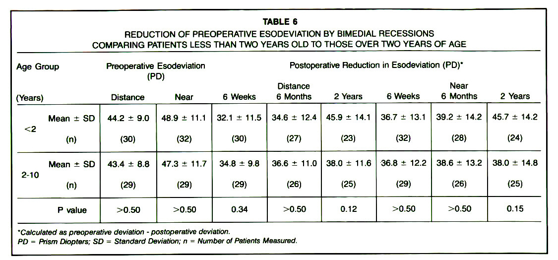 TABLE 6REDUCTION OF PREOPERATIVE ESODEVIATION BY BIMEDIAL RECESSIONS COMPARING PATIENTS LESS THAN TWO YEARS OLD TO THOSE OVER TWO YEARS OF AGE