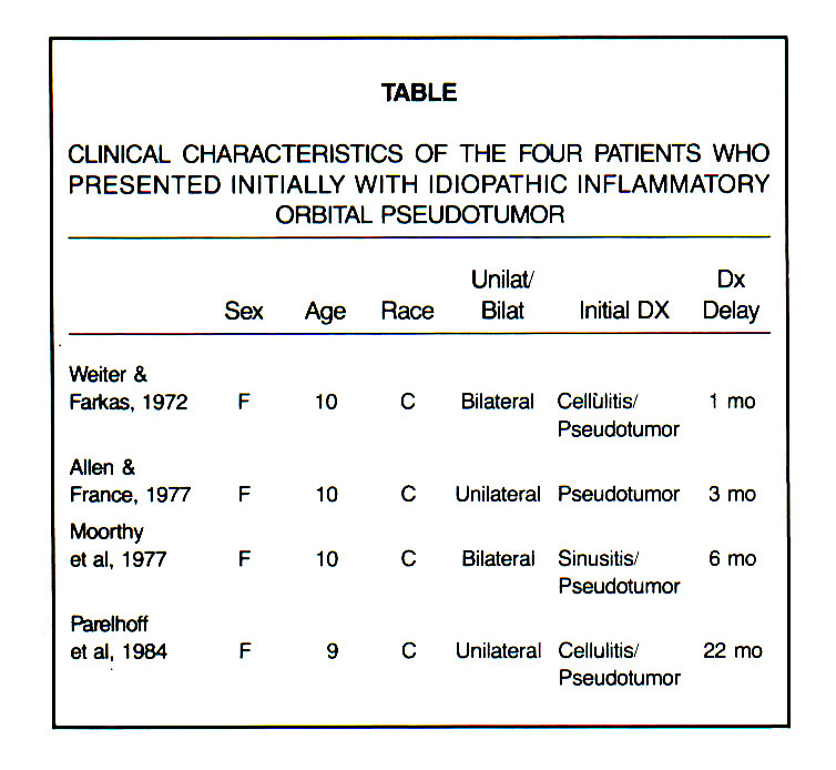 TABLECLINICAL CHARACTERISTICS OF THE FOUR PATIENTS WHO PRESENTED INITIALLY WITH IDIOPATHIC INFLAMMATORY ORBITAL PSEUDOTUMOR