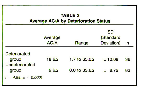 TABLE 3Average AC/A by Deterioration Status