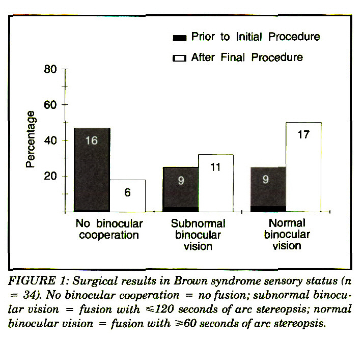 FIGURE 1: Surgical results in Brown syndrome sensory status (n = 34). No binocular cooperation = no fusion; subnormal binocular vision = fusion with ≤120 seconds of arc stereopsis; normal binocular vision = fusion with ≥60 seconds of arc stereopsis.