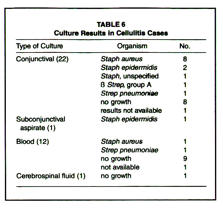 TABLE 6Culture Results in Cellulitis Cases
