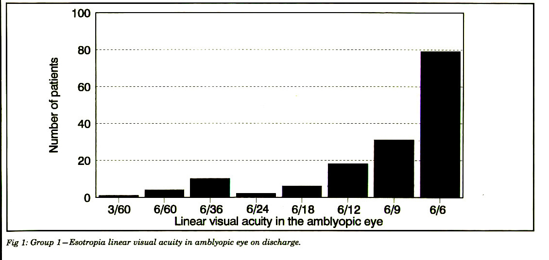 Fig 1: Group 1 -Esotropia linear visual acuity in amblyopic eye on discharge.