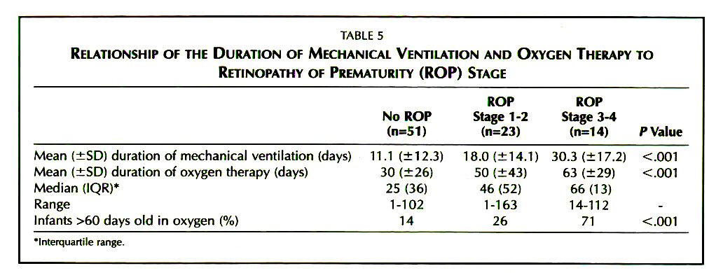 TABLE 5RELATIONSHIP OF THE DURATION OF MECHANICAL VENTILATION AND OXYGEN THERAPY TO RETINOPATHY OF PREMATURITY (ROP) STAGE