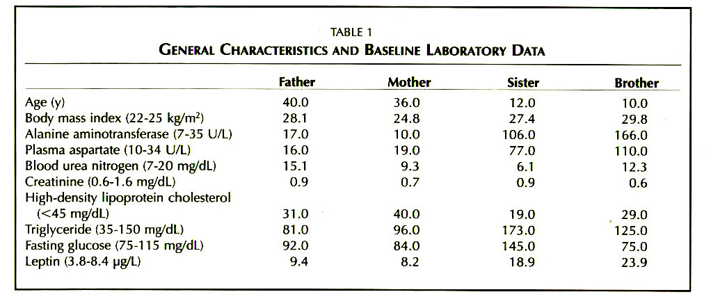 TABLE 1GENERAL CHARACTERISTICS AND BASELINE LABORATORY DATA