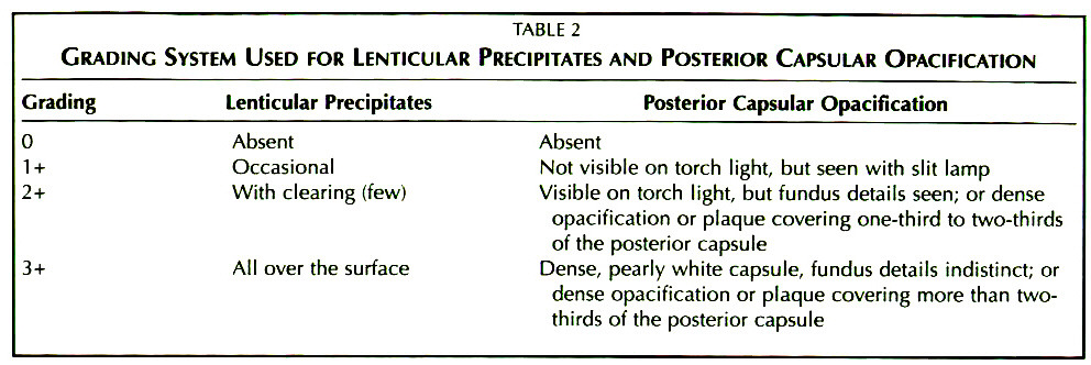 TABLE 2GRADING SYSTEM USED FOR LENTICULAR PRECIPITATES AND POSTERIOR CAPSULAR OPACIFICATION
