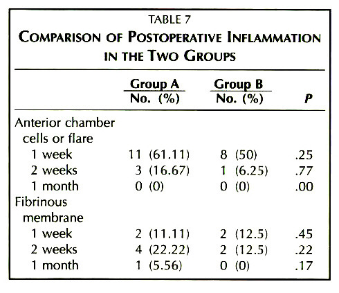 TABLE 7COMPARISON OF POSTOPERATIVE INFLAMMATION IN THE TWO GROUPS