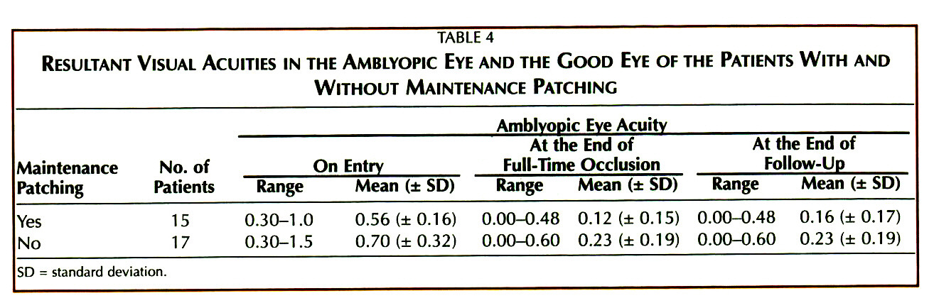 TABLE 4RESULTANT VISUAL ACUITIES IN THE AMBLYOPIC EVE AND THE GOOD EYE OF THE PATIENTS WITH AND WITHOUT MAINTENANCE PATCHING