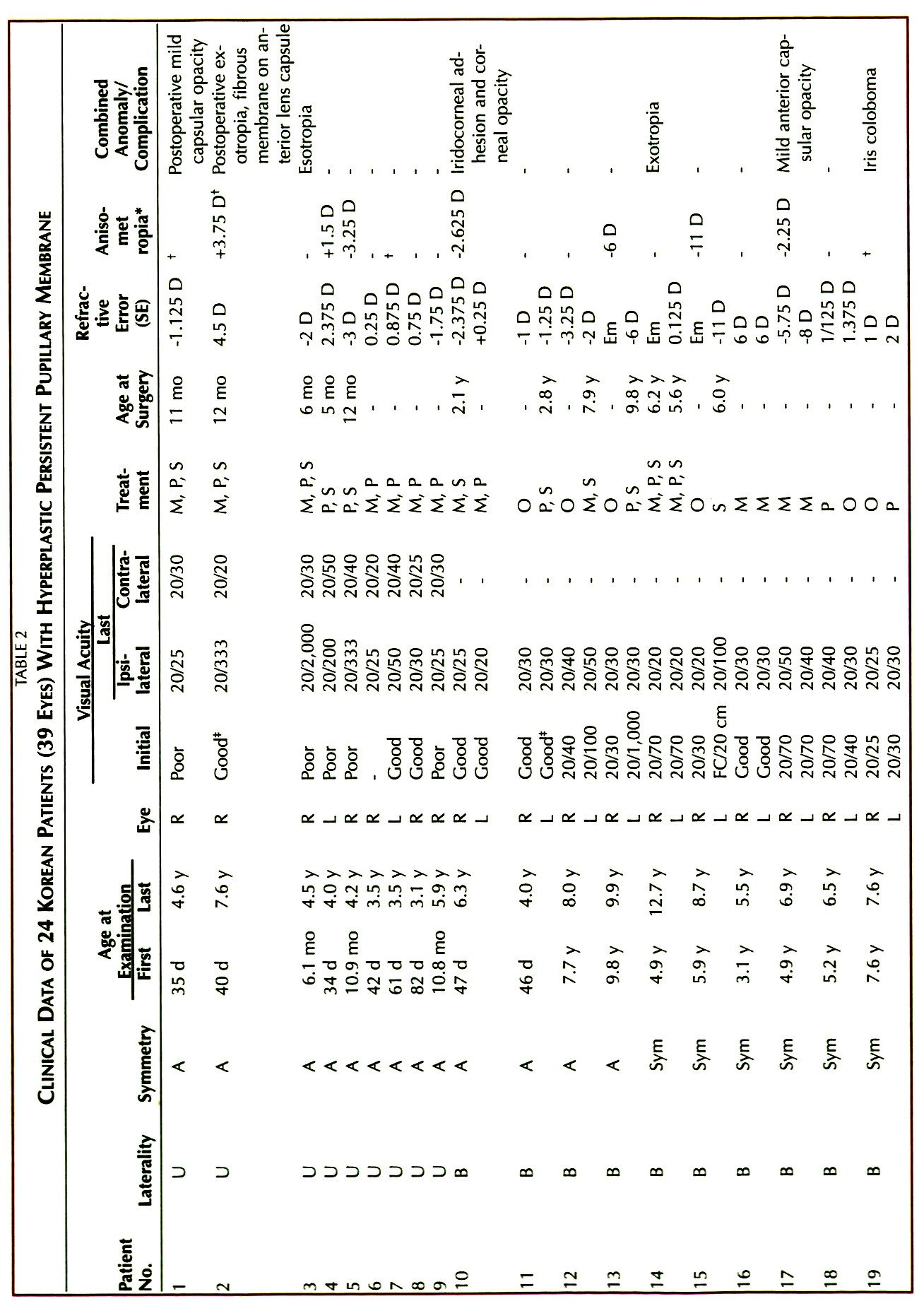 TABLE 2CLINICAL DATA OF 24 KOREAN PATIENTS (39 EYES) WITH HYPERPLASTIC PERSISTENT PUPILLAY MEMBRANE