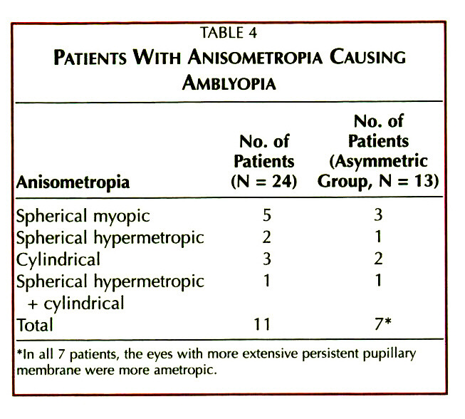 TABLE 4PATIENTS WITH ANISOMETROPIA CAUSING AMBLYOPIA
