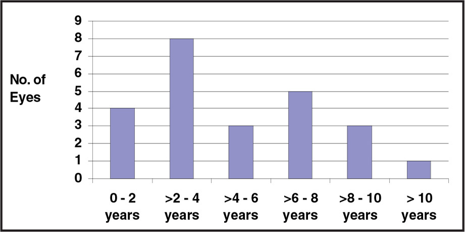 Distribution of age at the time of surgery.