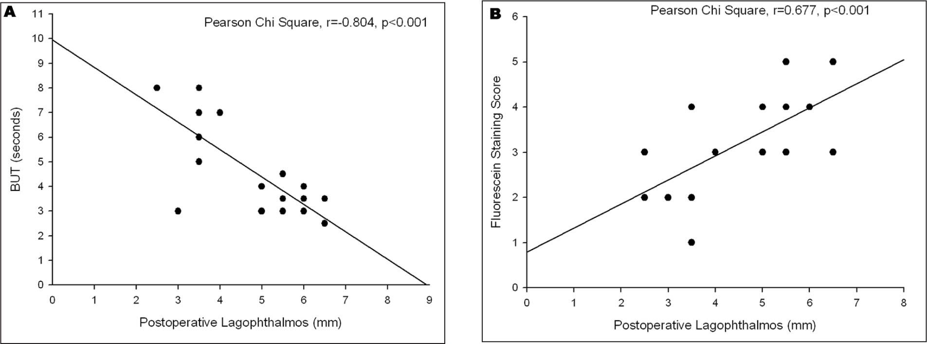 Correlation of the Degree of Lagophthalmos with (A) Tear Break-Up Time (but) and (B) Corneal Fluorescein Staining Scores in Patients with Poor Bell's Phenomenon. The Degree of Lagophthalmos Correlated Highly with (A) but (pearson Correlation, r = −0.804, p < .001) and (B) Fluorescein Staining Scores (pearson Correlation, r = 0.677, p < .001).