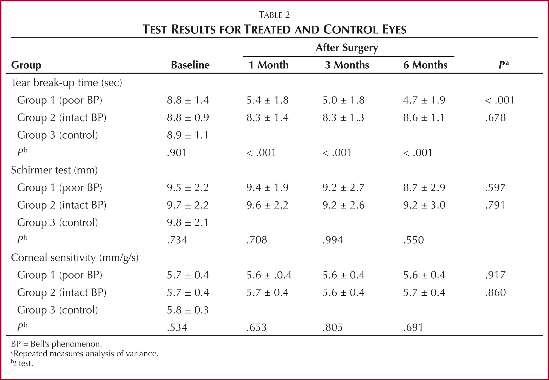 Test Results for Treated and Control Eyes