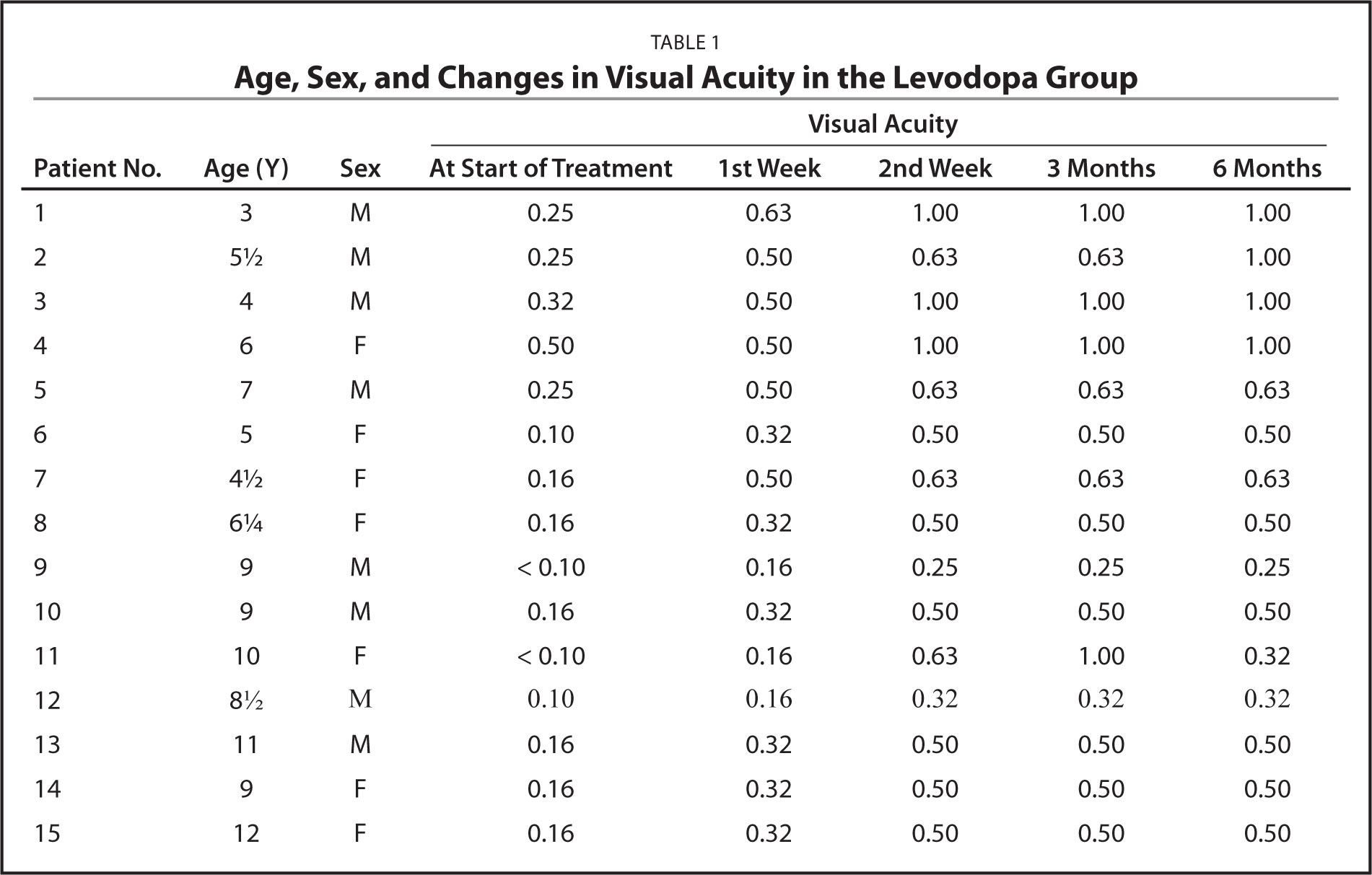 Age, Sex, and Changes in Visual Acuity in the Levodopa Group