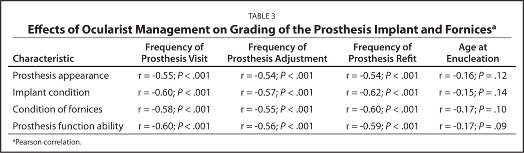 Effects of Ocularist Management on Grading of the Prosthesis Implant and Fornicesa