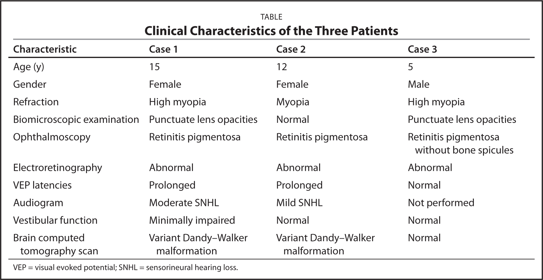 Clinical Characteristics of the Three Patients