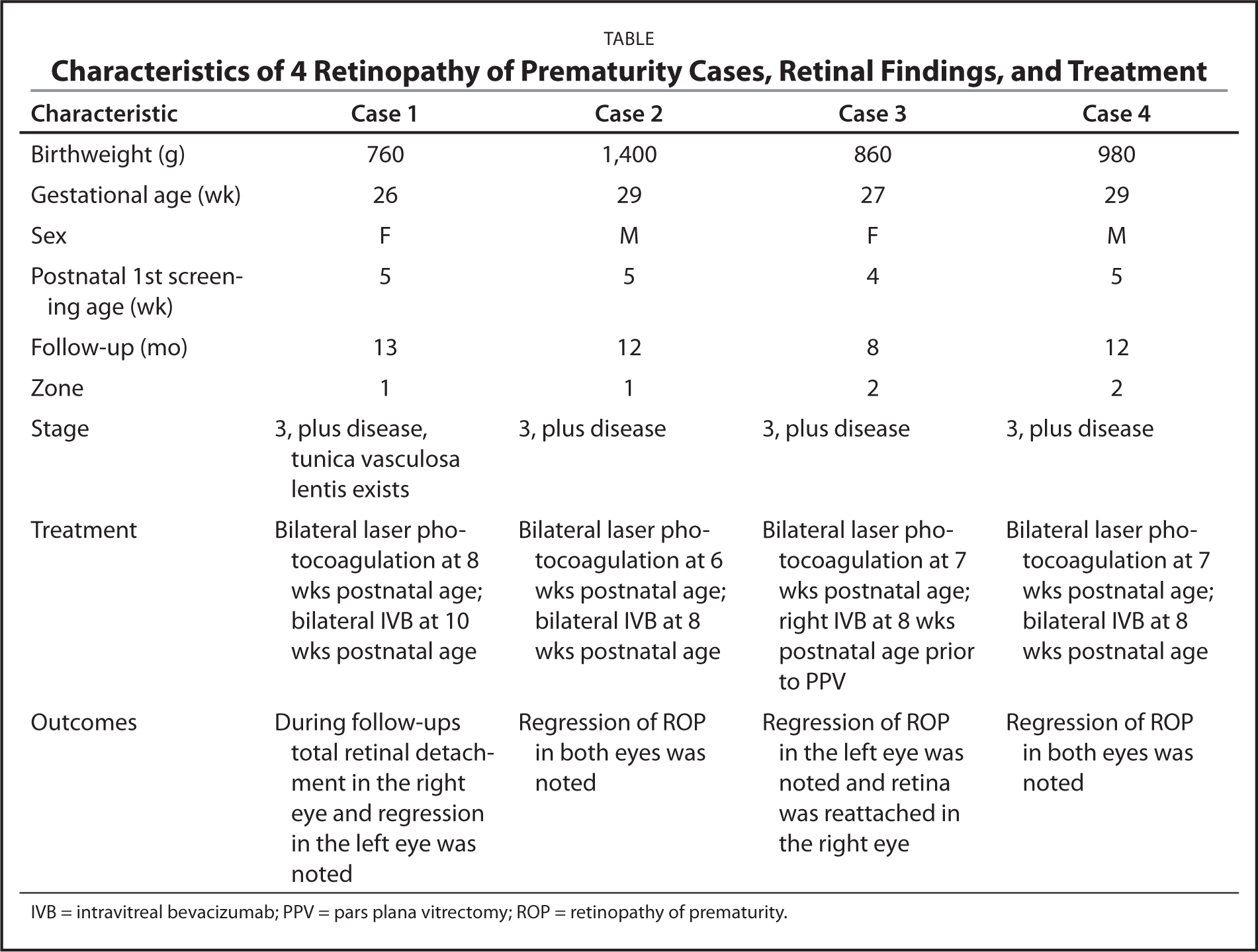 Characteristics of 4 Retinopathy of Prematurity Cases, Retinal Findings, and Treatment