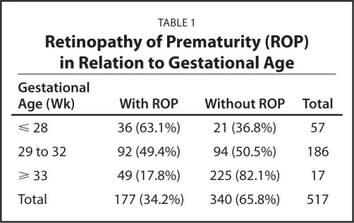 Retinopathy of Prematurity (ROP) in Relation to Gestational Age