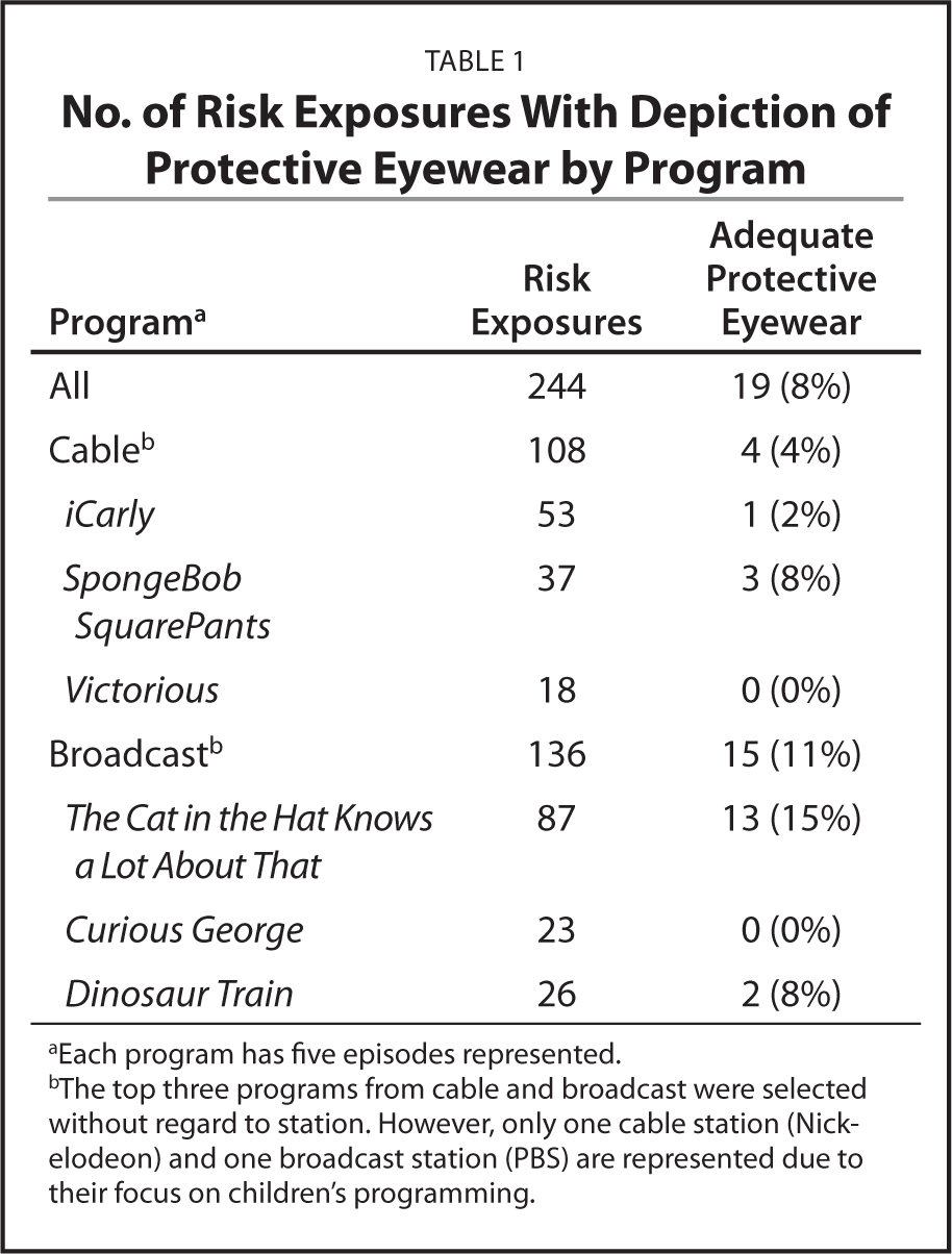 No. of Risk Exposures With Depiction of Protective Eyewear by Program