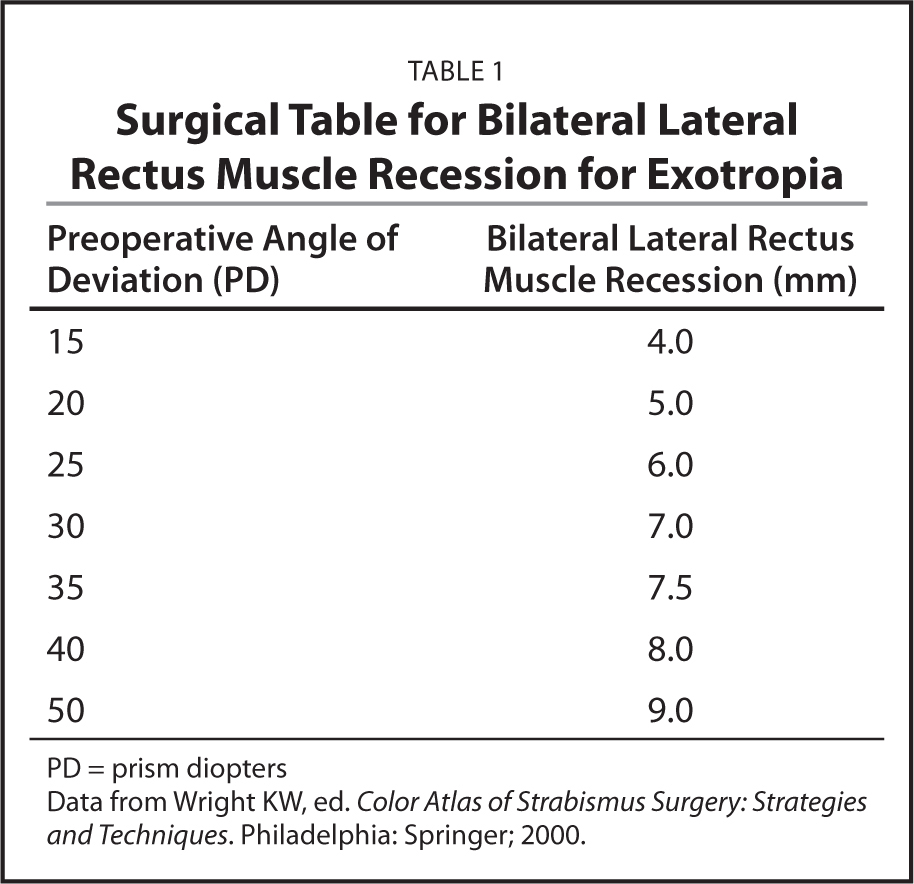 Preoperative Factors Predicting the Surgical Response of Bilateral ...