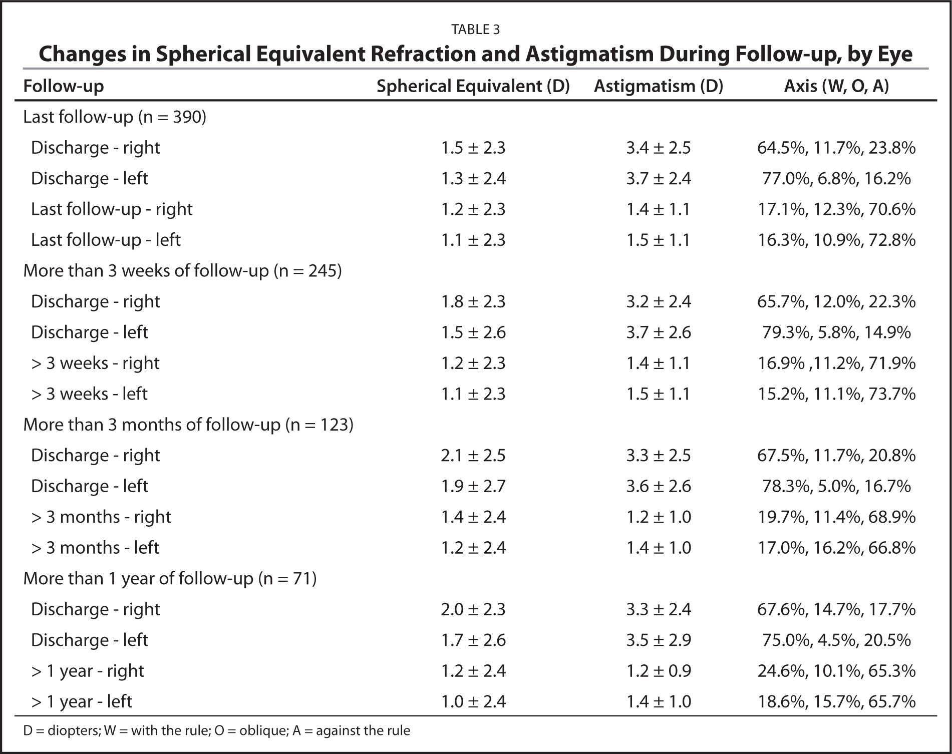Changes in Spherical Equivalent Refraction and Astigmatism During Follow-up, by Eye