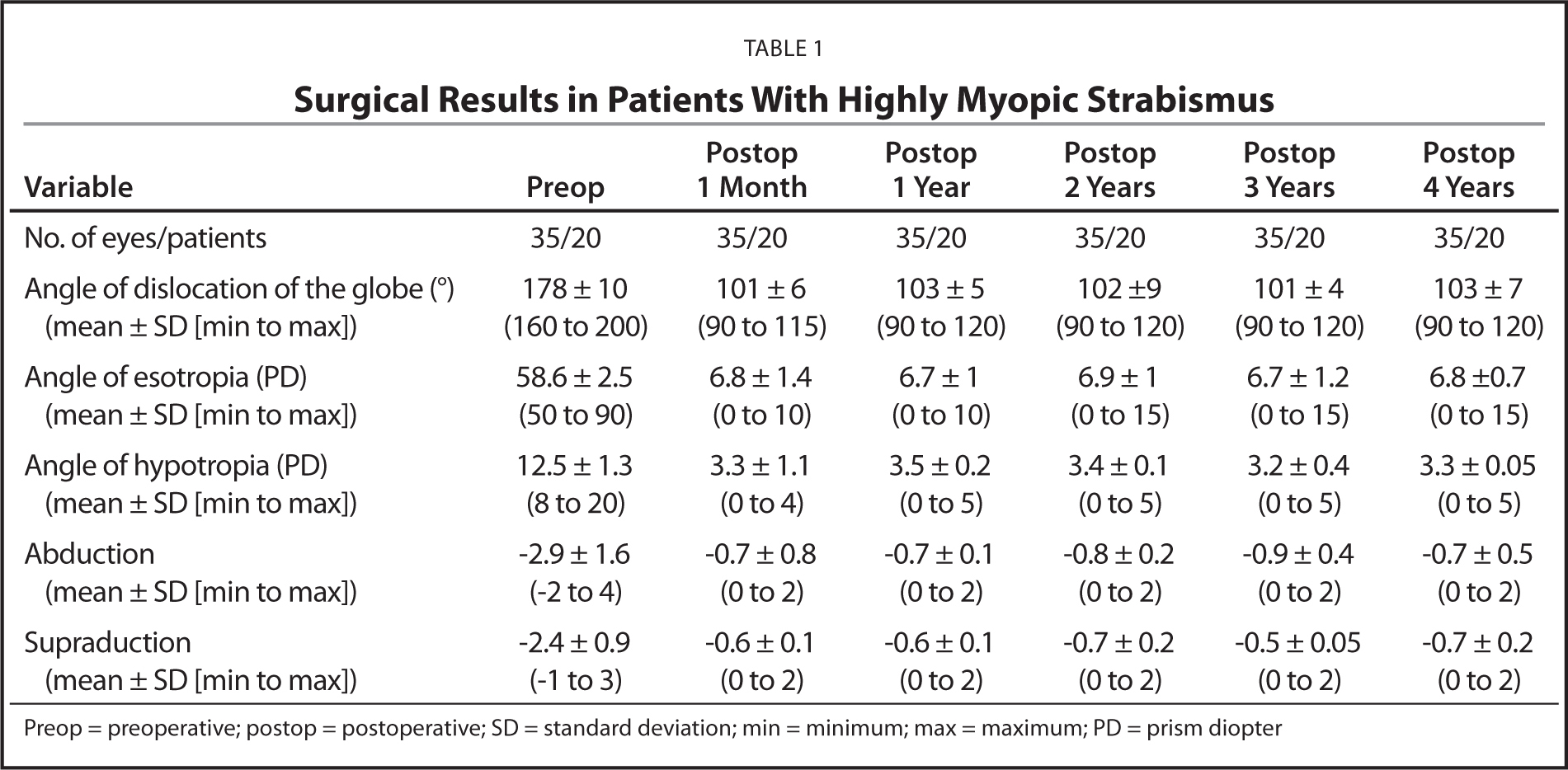 Surgical Results in Patients With Highly Myopic Strabismus