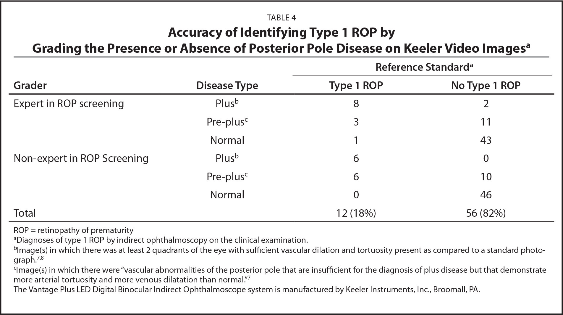 Accuracy of Identifying Type 1 ROP by Grading the Presence or Absence of Posterior Pole Disease on Keeler Video Imagesa