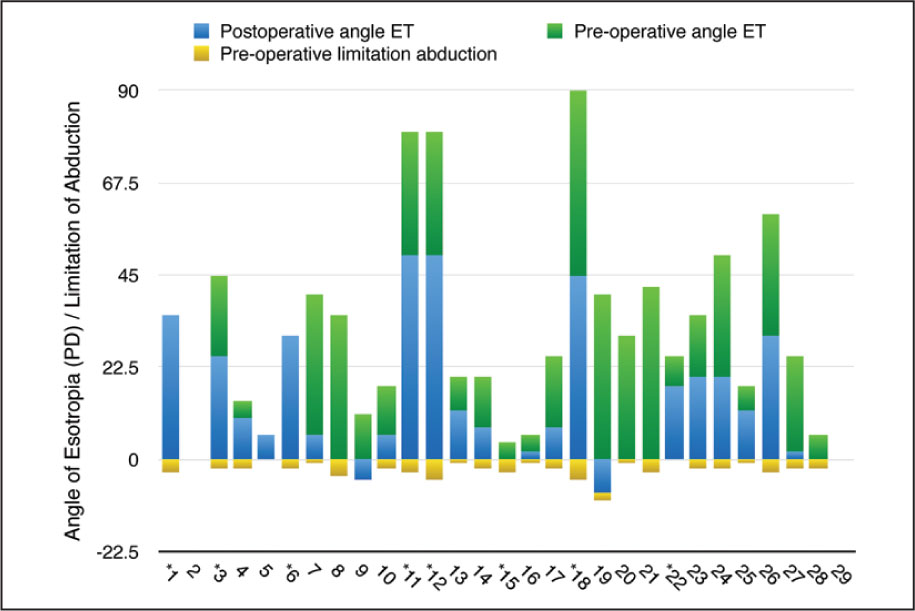 Bar chart showing preoperative and postoperative change in the angle of esotropia (ET) and the preoperative limitation in abduction for each patient. *indicates those patients who underwent a second-stage medial rectus recession. PD = prism diopters