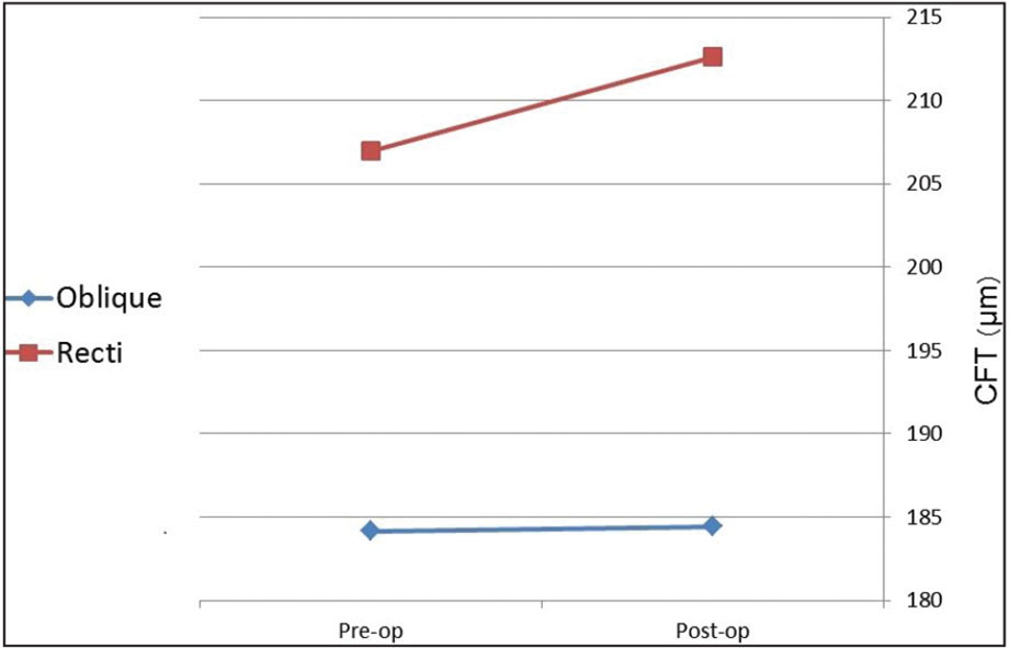 Postoperative changes in central foveal thickness (CFT): oblique (n = 7) versus rectus (n = 23) muscle surgeries.