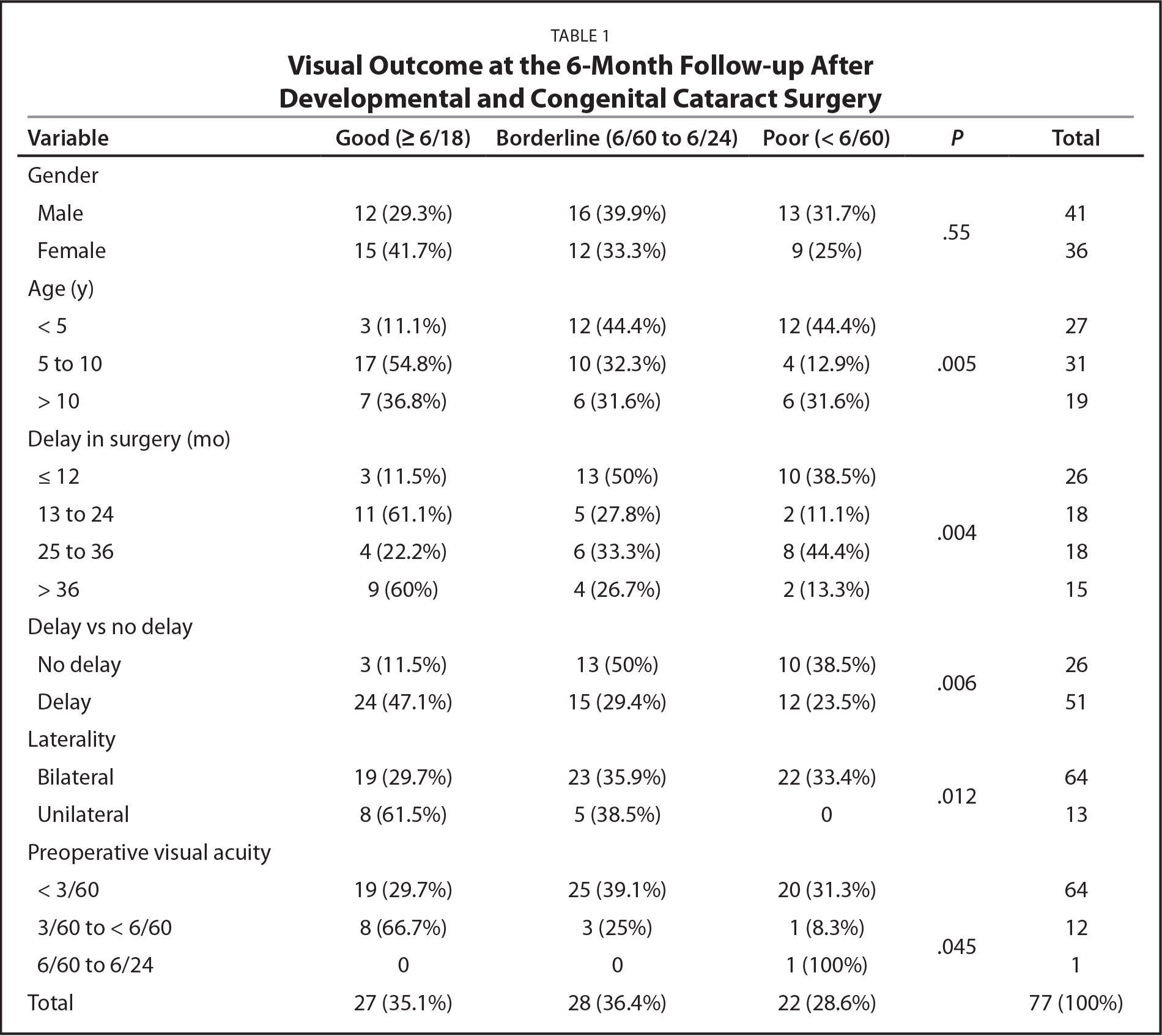 Visual Outcome at the 6-Month Follow-up After Developmental and Congenital Cataract Surgery
