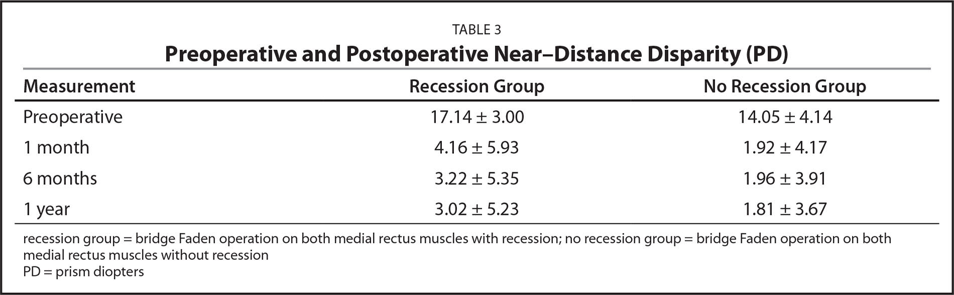 Preoperative and Postoperative Near–Distance Disparity (PD)