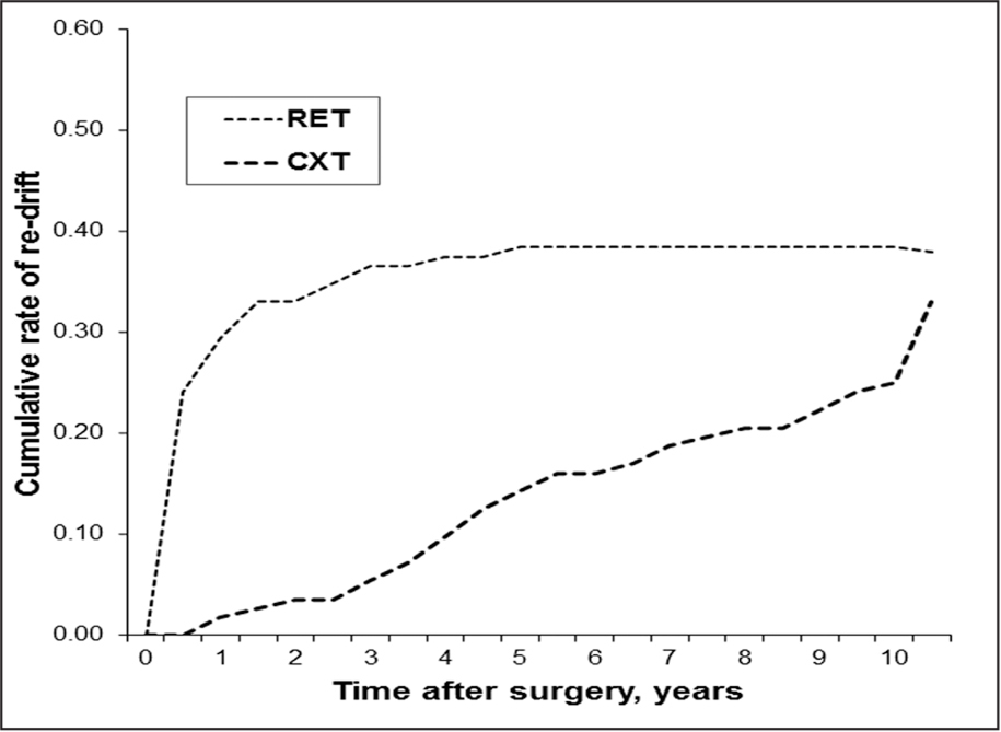 The cumulative rates of the development of postoperative re-drift, recurrent esotropia (RET), and consecutive exotropia (CXT) in patients with infantile esotropia.