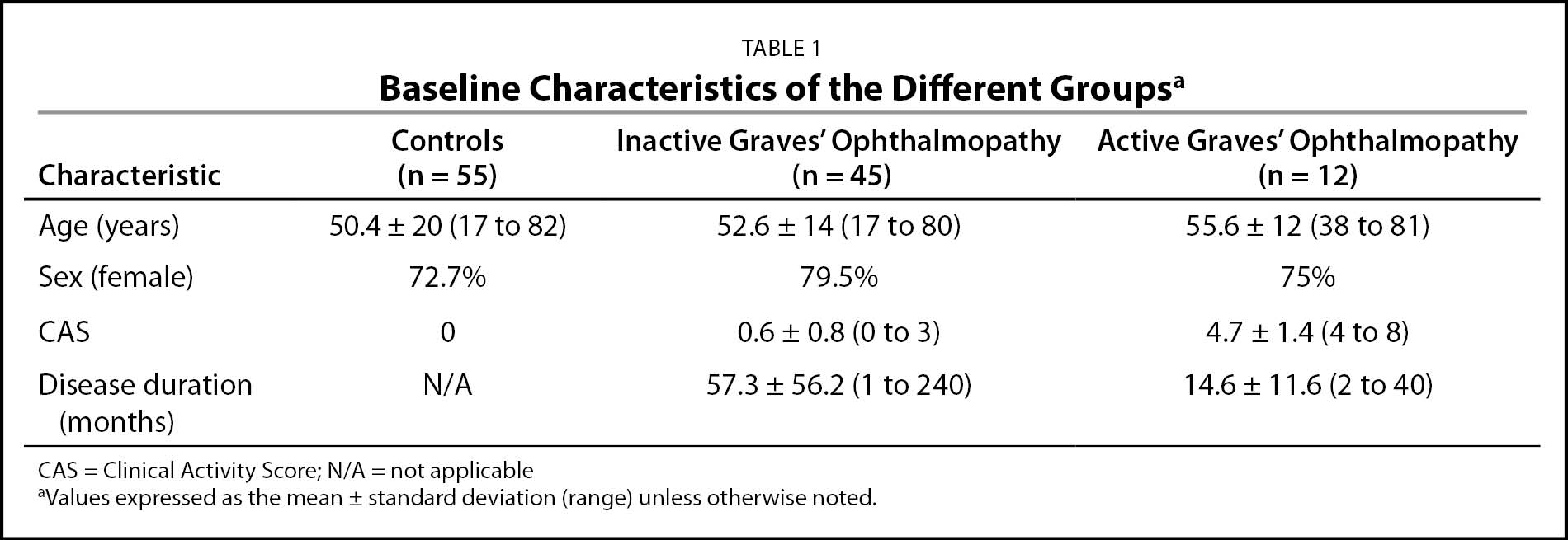 Baseline Characteristics of the Different Groupsa