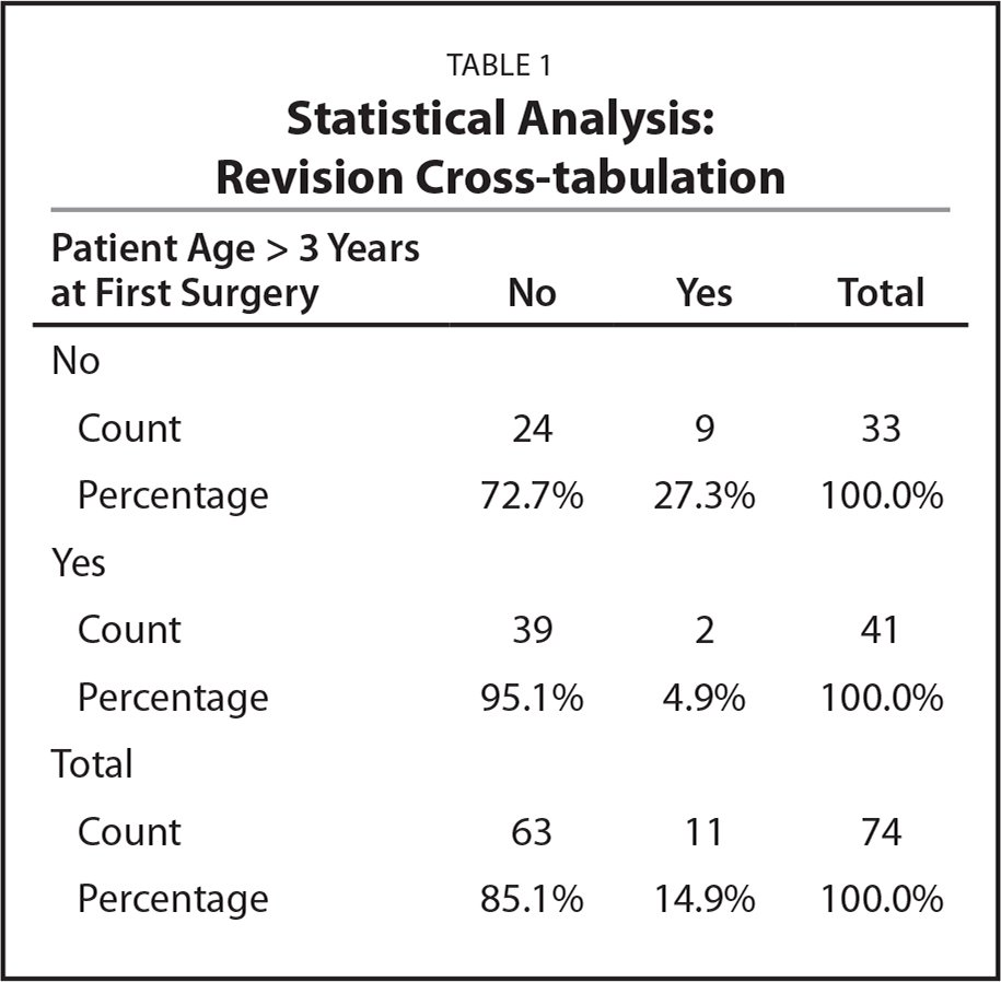 Statistical Analysis: Revision Cross-tabulation