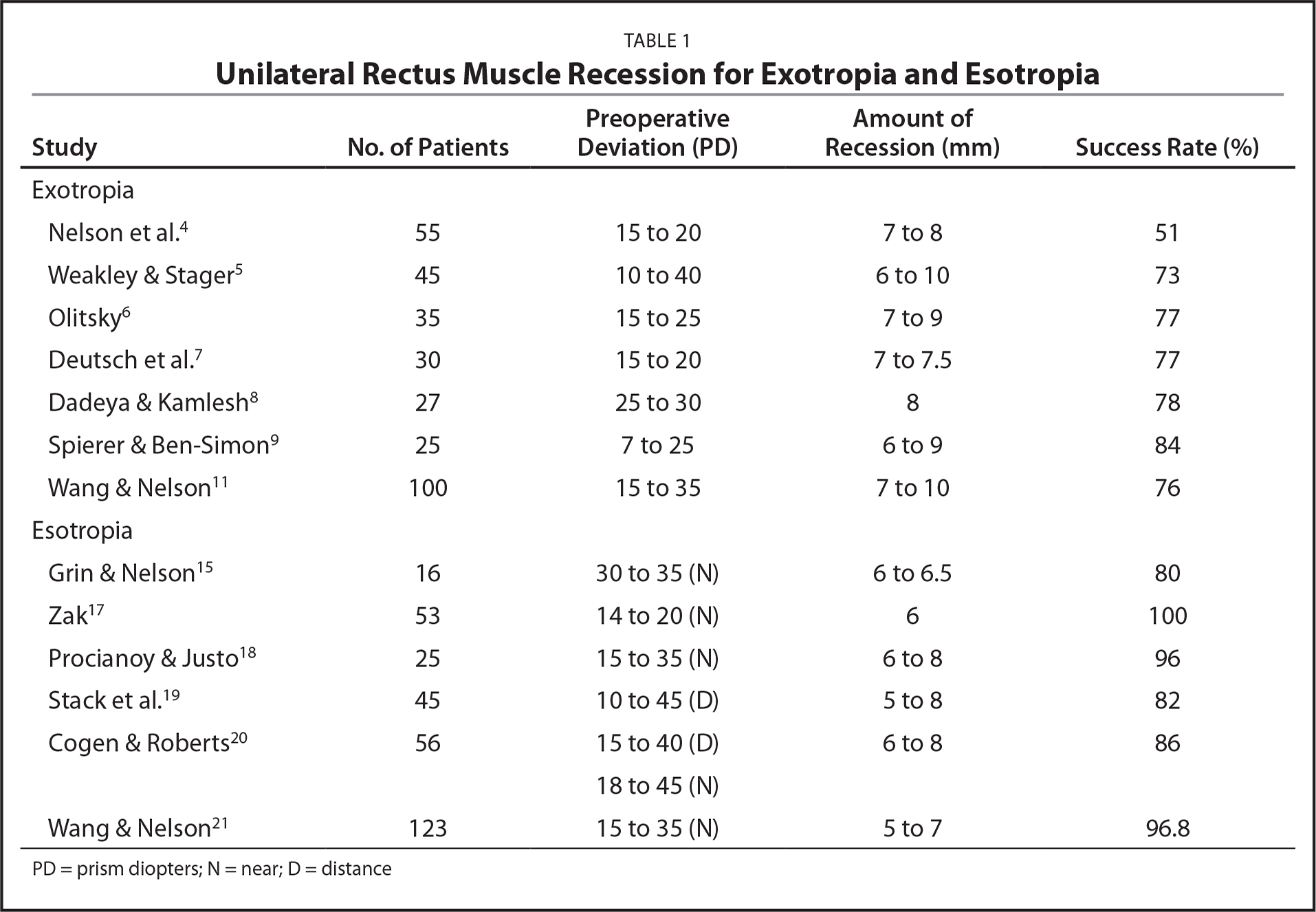 Unilateral Rectus Muscle Recession for Exotropia and Esotropia