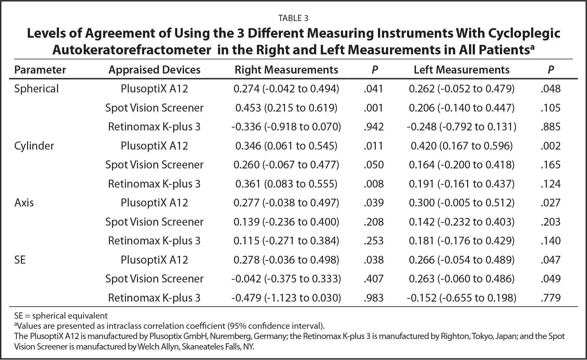 Levels of Agreement of Using the 3 Different Measuring Instruments With Cycloplegic Autokeratorefractometer in the Right and Left Measurements in All Patientsa