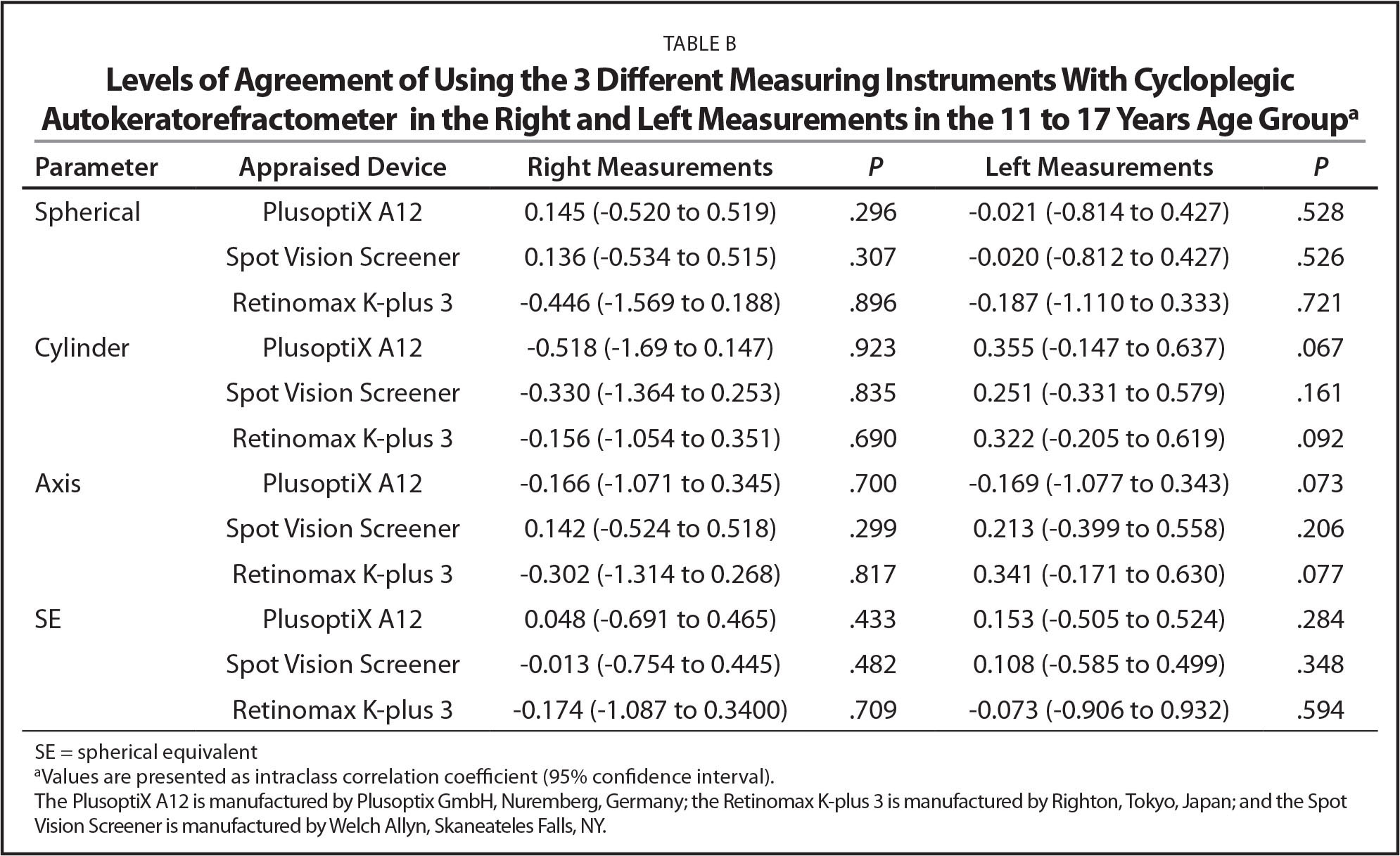 Levels of Agreement of Using the 3 Different Measuring Instruments With Cycloplegic Autokeratorefractometer in the Right and Left Measurements in the 11 to 17 Years Age Groupa