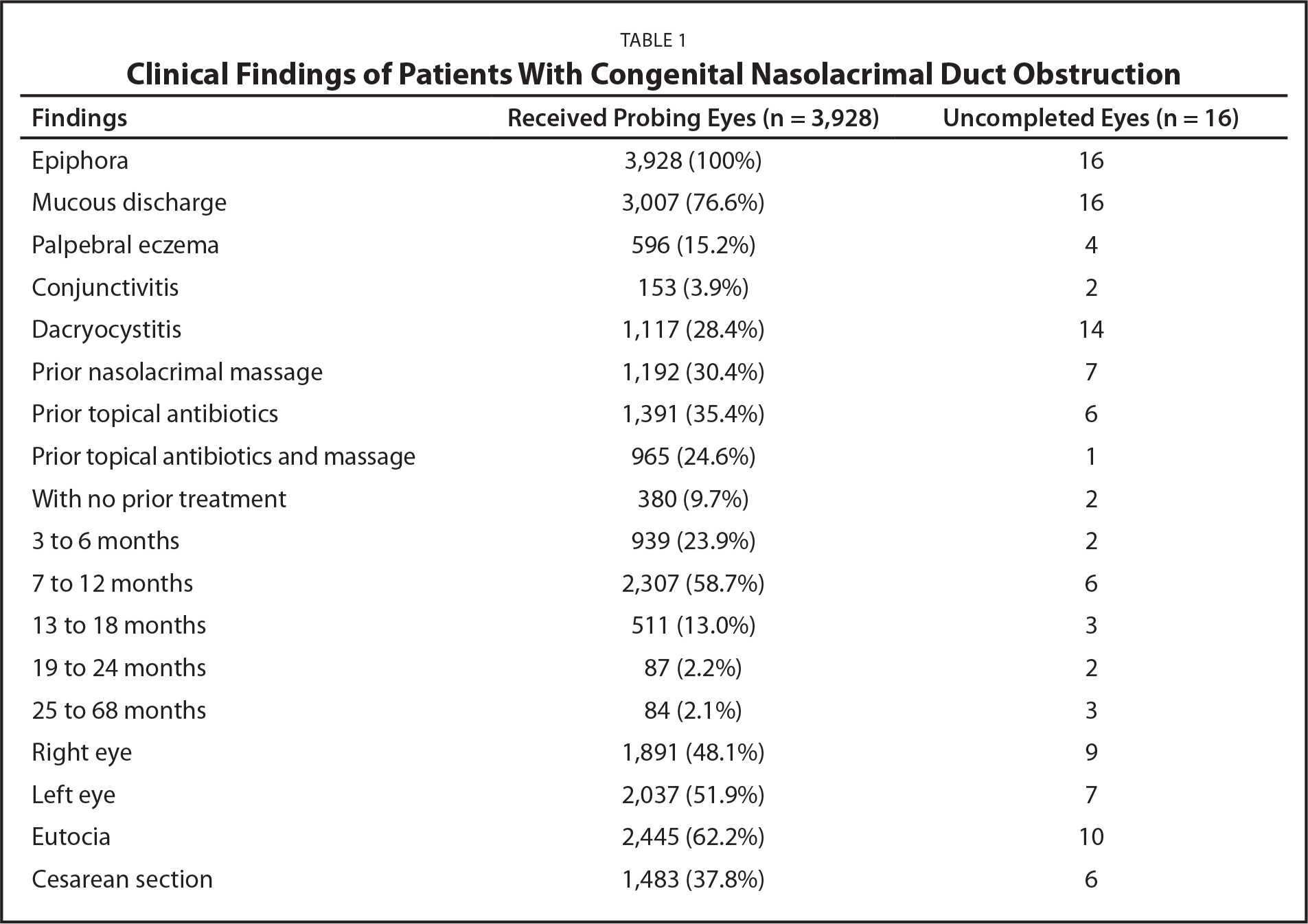Clinical Findings of Patients With Congenital Nasolacrimal Duct Obstruction