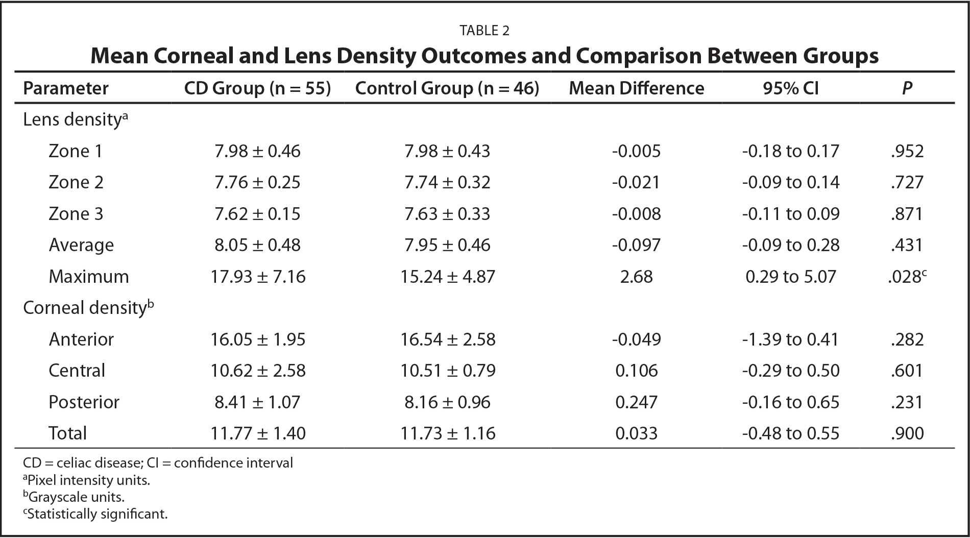 Mean Corneal and Lens Density Outcomes and Comparison Between Groups