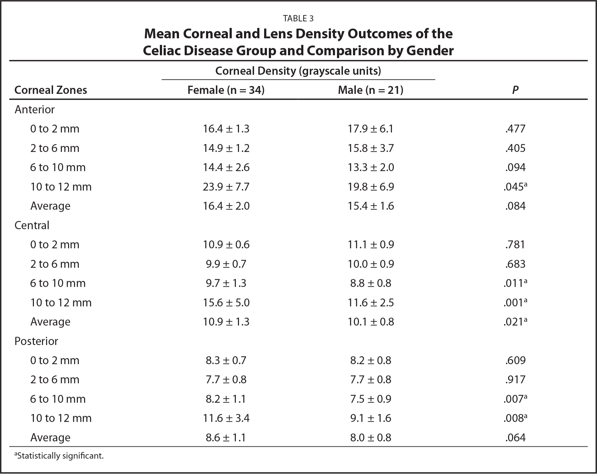 Mean Corneal and Lens Density Outcomes of the Celiac Disease Group and Comparison by Gender