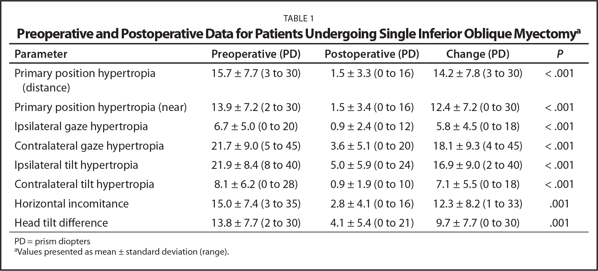 Preoperative and Postoperative Data for Patients Undergoing Single Inferior Oblique Myectomya