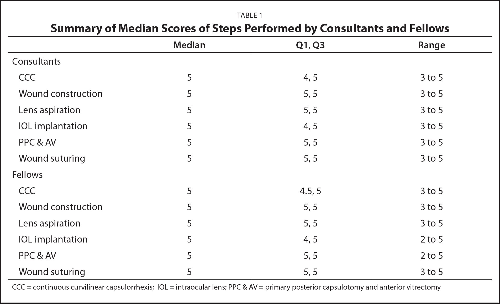 Summary of Median Scores of Steps Performed by Consultants and Fellows